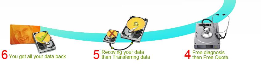 hard-drive-recovery-process-2